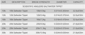 SALTWATER HARD MONO TIPPET MATERIAL - 2